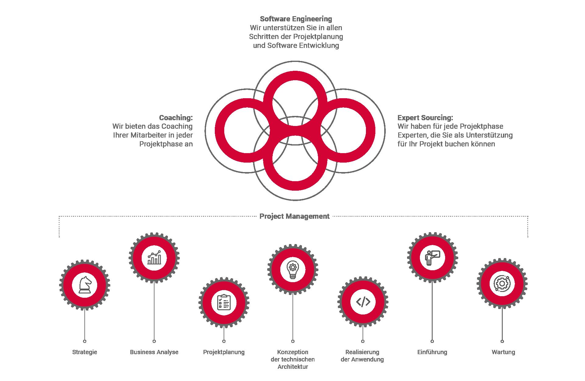 Grafik die unsere vier Pfeiler der Arbeitsstruktur wiedergibt