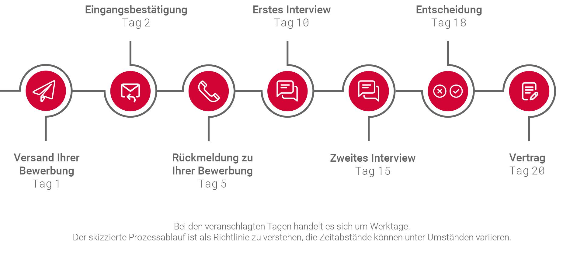 Grafik vom Bewerbungsprozess bei der IT Frankfurt